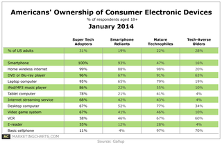 Gallup-Americans-Ownership-of-Consumer-Electronics-Devices-Jan2014