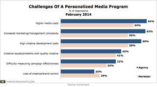 Conversant-Challenges-Personalized-Media-Program-Feb2014