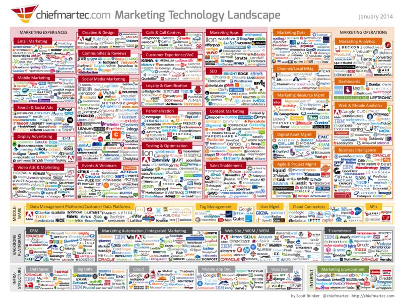 Marketing_technology_jan2014