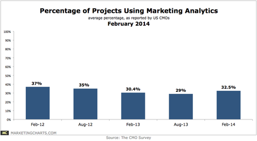 DukeCMOSurvey-Percentage-Projects-Using-Marketing-Analytics-Feb2014