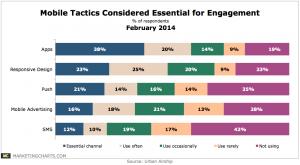 UrbanAirship-Mobile-Tactics-Essential-for-Engagement-Feb2014-300x165