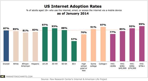 Pew-US-Internet-Adoption-Rates-in-Jan-2014-Feb2014