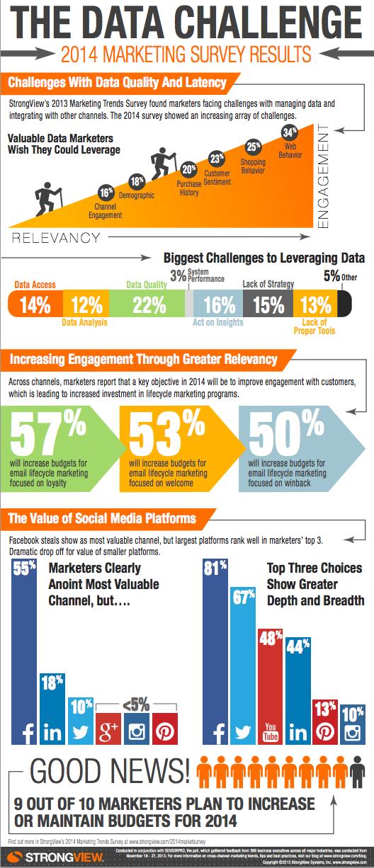 Data Leverage