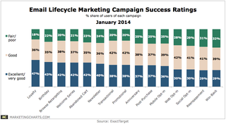 ExactTarget-Email-Lifecycle-Marketing-Campaign-Success-Ratings-Jan2014
