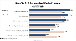 Conversant-Benefits-Personalized-Media-Program-Feb2014