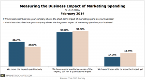 DukeCMOSurvey-Measuring-Biz-Impact-Marketing-Spending-Feb2014-300x165