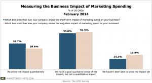 DukeCMOSurvey-Measuring-Biz-Impact-Marketing-Spending-Feb2014-300x165