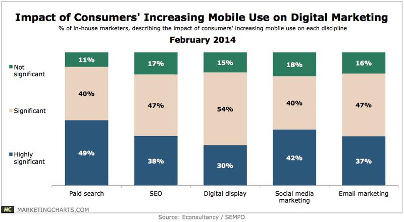 EconsultancySEMPO-Impact-Mobile-Use-Digital-Marketing-Feb2014