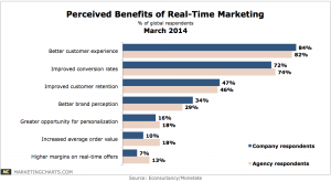 EconsultancyMonetate-Main-Benefits-Real-time-Marketing-Mar2014-300x165